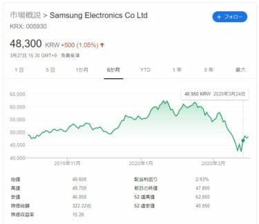 必読!韓国経済、【一縷の望み】コロナ禍収束に賭けた韓国人、サムスン株買い漁る 外国人・機関投資家の売り圧力に信用取引で個人株主が対抗