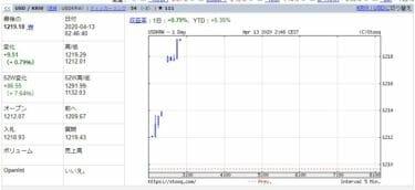 韓国市場、【4月13日の韓国市場】韓国総選挙前に株価を爆上げするニダ!
