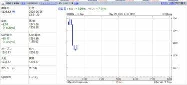 韓国市場、【5月25日の韓国市場】1240ウォンでピンチだと・・・