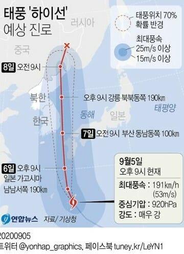 台風10号ハイシェン、九州西を通り朝鮮半島を再び直撃か 韓国気象庁の予報だと朝鮮半島から逸れる模様